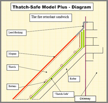Magma Fires Safety - Thatch Safe Model Plus Diagram